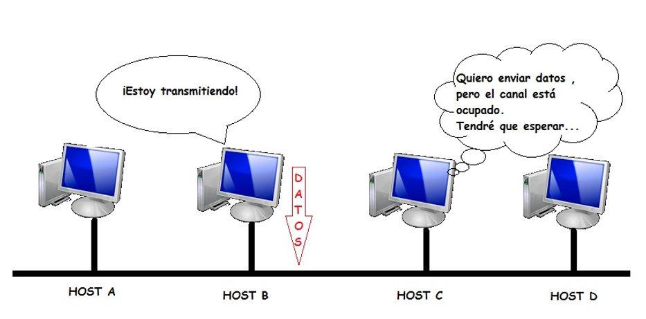 4 ordenadores comparten el medio de transmisión (protocolo CSMA/CD)