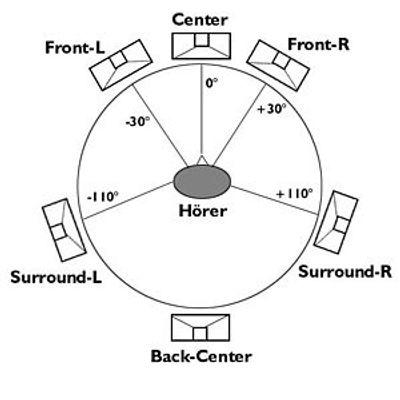 Disposición altavoces sonido envolvente 6.1