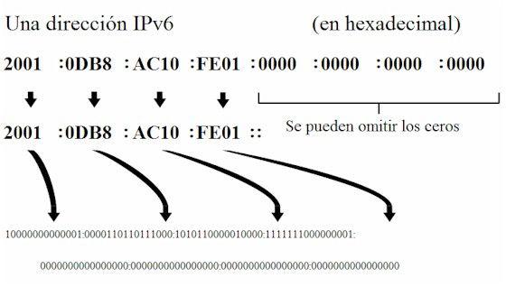 La dirección IPv6 en binario y en hexadecimal