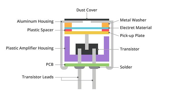 Componentes micrófono de electret