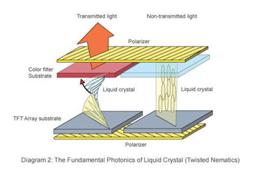 Partes de un panel LCD de tipo TN (Twisted Nematic). Enrollado y desenrollado de los cristales.