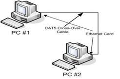 Compartir archivos de 2 PC
