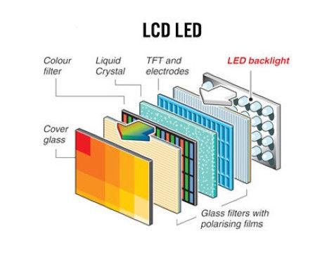 Partes de un panel LCD: leds traseros, filtros polarizadores, panel TFT, panel LCD, filtro de color y cristal externo