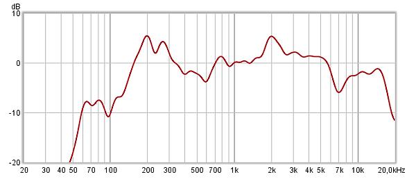Respuesta en frecuencia de un altavoz, situando en 1 kHz la frecuencia de referencia (0 dB)