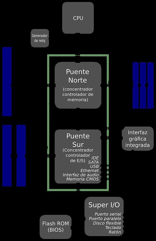 Diagrama de bloques y comunicaciones placa base de un PC