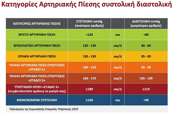Αρτηριακή πίεση 1.png