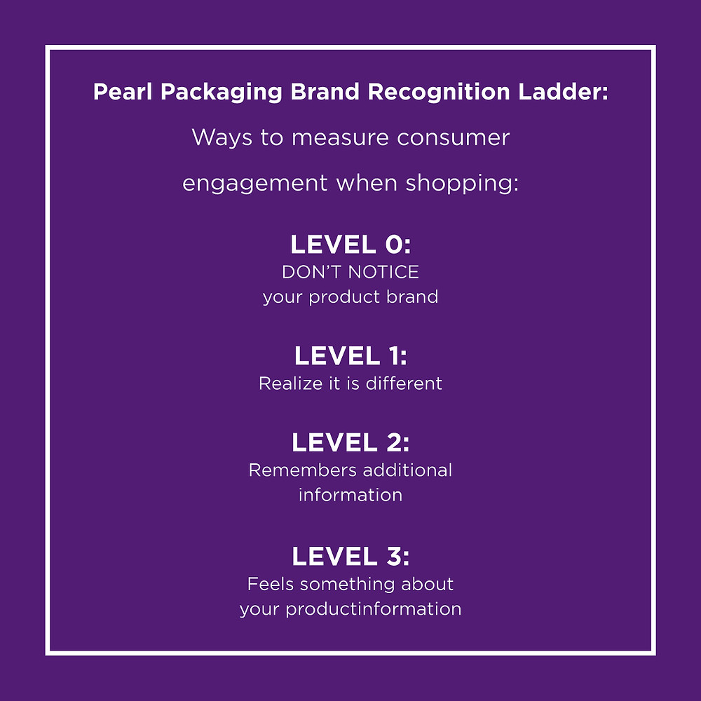 How can you measure consumer engagement when shopping.