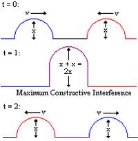 bølgedal bølgetop og bølgelængde