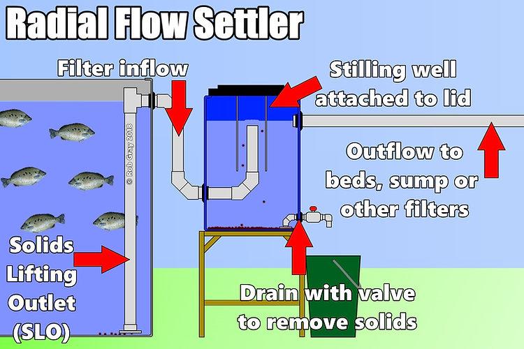 Radial Flow Settler explanation