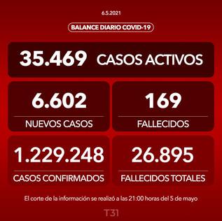 Minsal informa 6.602 casos nuevos y 169 fallecidos en las últimas 24 horas