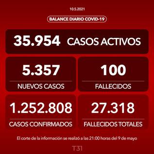 Minsal informa 5.357 casos nuevos y 100 fallecidos en las últimas 24 horas