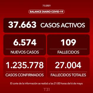 Minsal informa 6.574 casos nuevos y 109 fallecidos en las últimas 24 horas