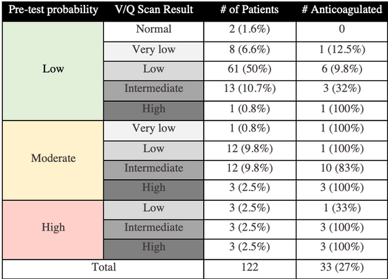 VQ to the Rescue! Utilizing Ventilation Perfusion Scanning to evaluate for Pulmonary Embolus