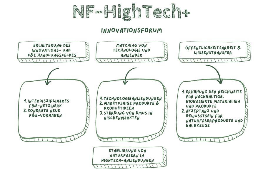 NF-HighTech+.png