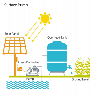 Surface Solar Water Pump