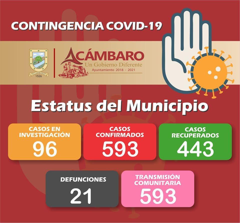 #Acámbaro: En últimos 4 días, 46 nuevos enfermos por COVID-19