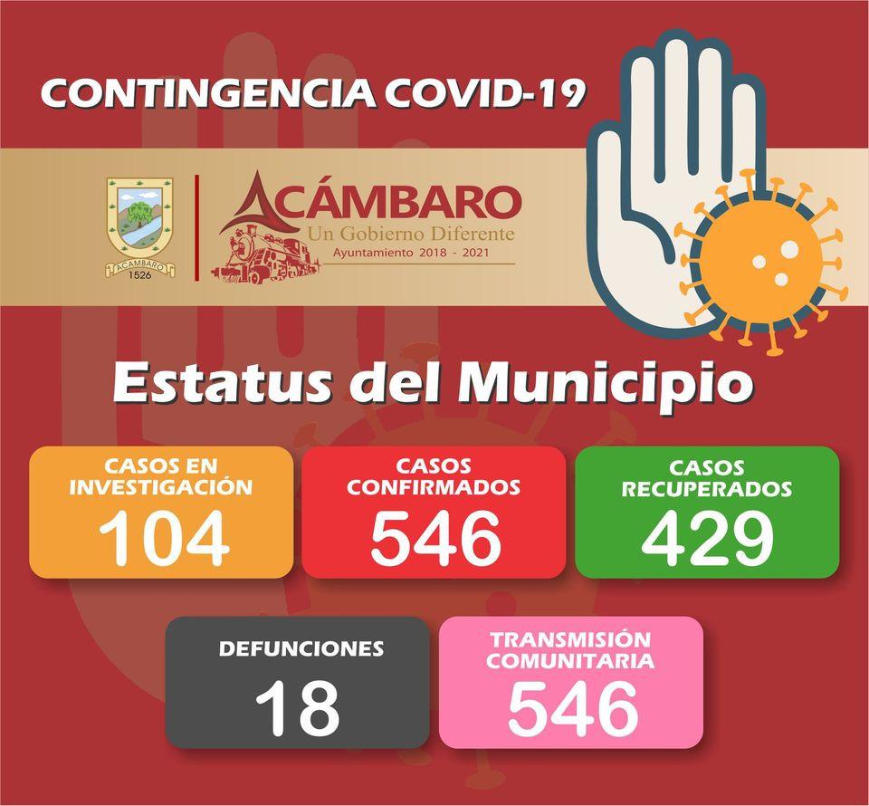 A este sábado, Acámbaro con 117 casos activos de COVID-19; mantiene tasa alta en recuperados