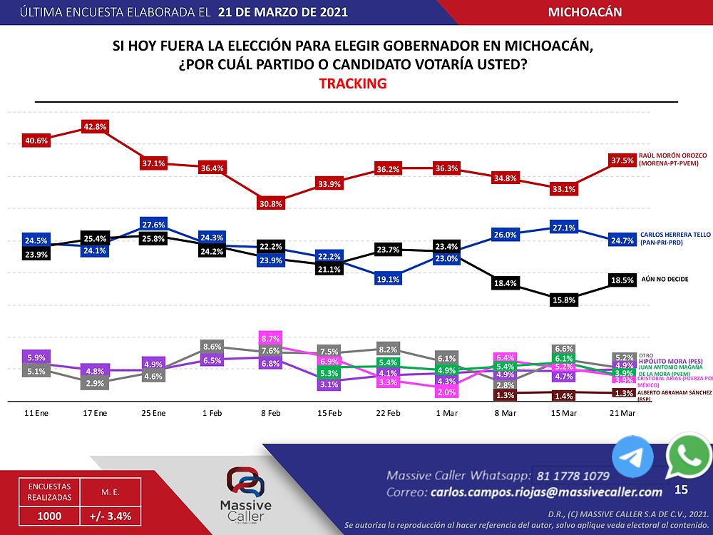 Morena arrasaría en Michoacán: Facto Métrica, Demos Traking y Massive Caller