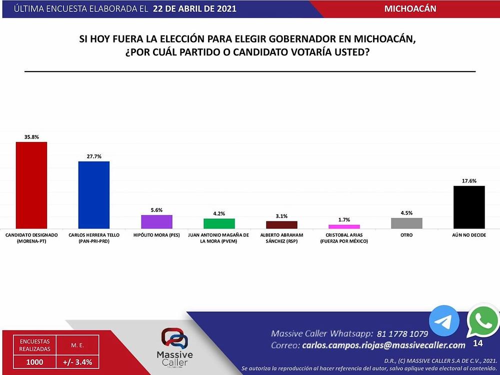 Pese a continuar sin candidatura, Morón le sigue ganando a Herrera: Massive Caller