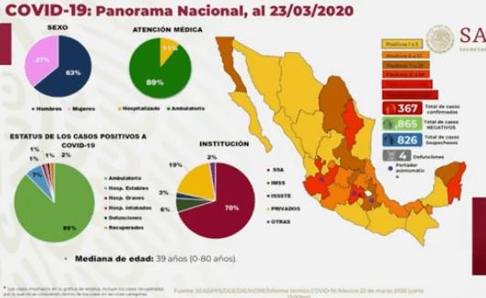 Son tres bebés, los contagiados por coronavirus en México