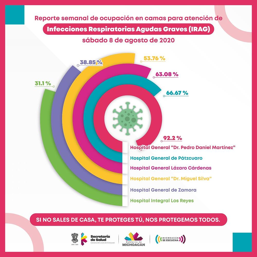 Hospitales de Michoacán por saturarse por COVID-19; los de Uruapan y Pátzcuaro los más preocupantes