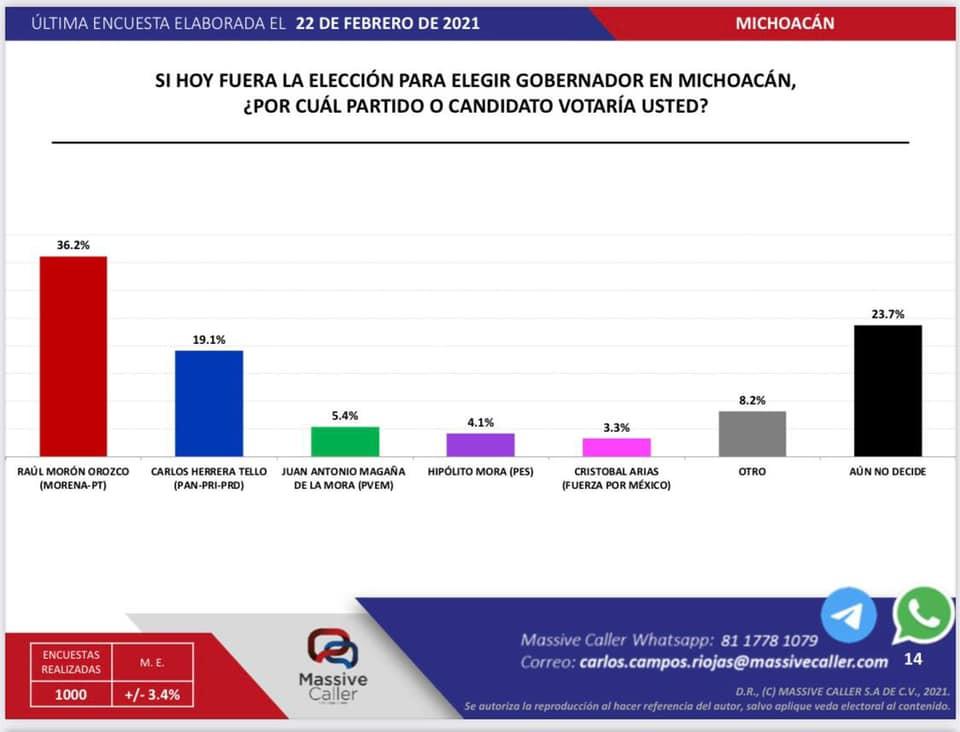 Todos los aspirantes a la gubernatura de Michoacán crecen menos estos dos aspirantes: Massive Caller