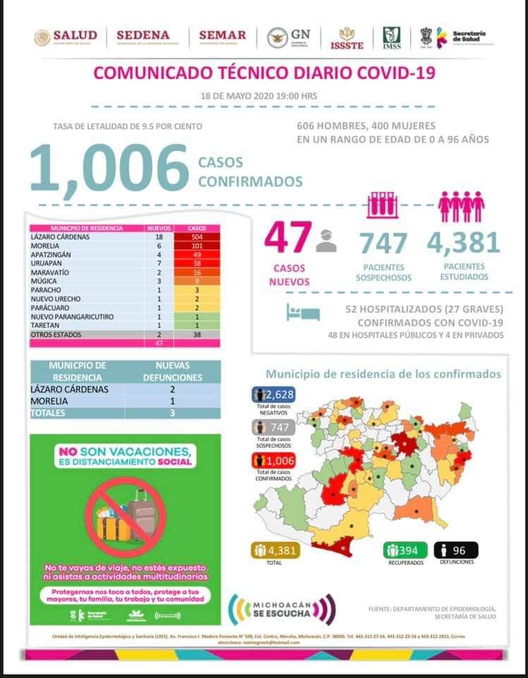 Michoacán rebasa los mil casos acumulados por COVID-19; Lázaro Cárdenas aporta la mitad