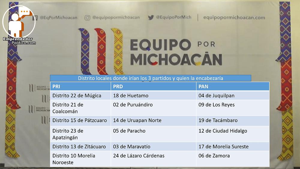 Así iría Equipo por Michoacán en lo local; alcaldías y diputaciones locales
