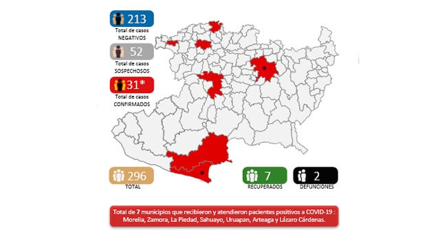 Primer moreliano fallecido por COVID-19;  31 casos confirmados por gobierno pero cifras no coinciden