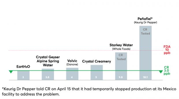 Peñafiel con agua contaminada