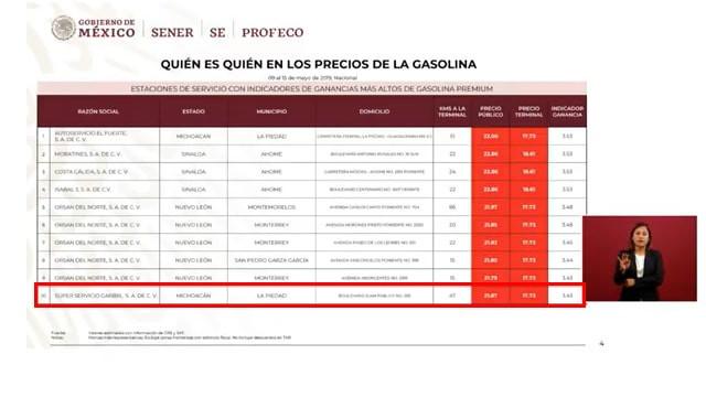 En Michoacán se encuentra la estación de servicio que vende la gasolina más cara del país