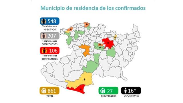 Sigue en aumento los casos de COVID-19 en Michoacán; 106 casos y 207 sospechosos