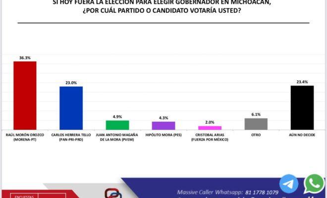 Con más de 10 puntos porcentuales, Morón sigue superando a Herrera rumbo a la gubernatura