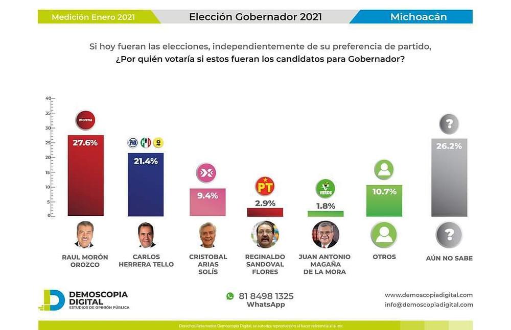 Así amanecen posicionados en 2021, algunos candidatos por la gubernatura de Michoacán