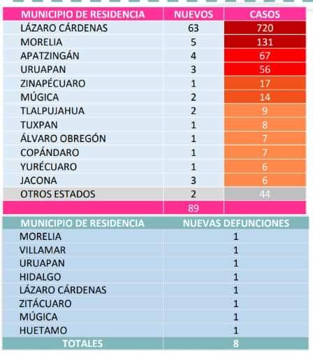 Con 89 nuevos contagiados, Michoacán llega a 1, 354 casos de COVID; 504 personas se han recuperado
