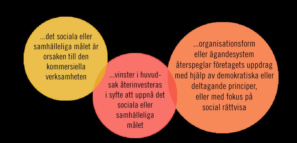 Socialt entreprenörskap.png