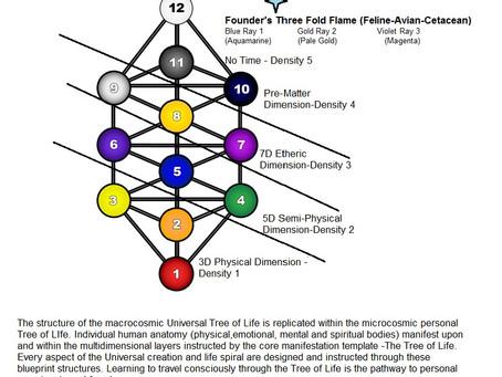 Spiritual Template: Tree of Life
