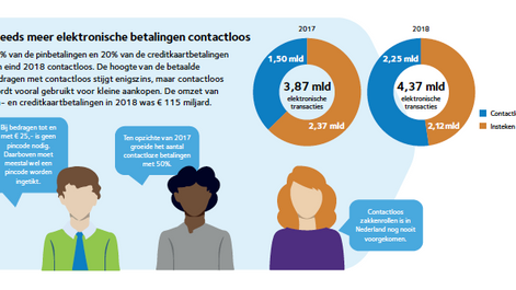 Bijna 13% meer pinbetalingen in 2018