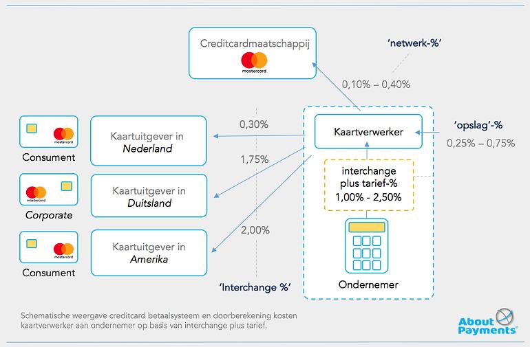 interchange plus betaling en kosten creditcards accepteren