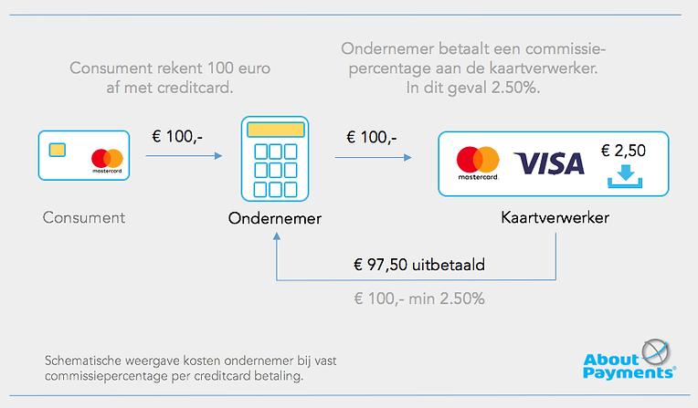 creditcard accepteren kosten vast commissiepercentage