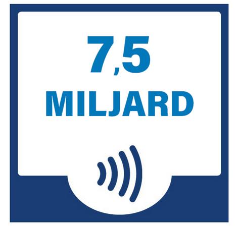 Meer dan 7,5 miljard contactloze betalingen in Nederland