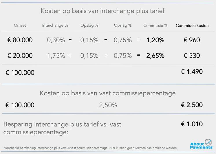 interchange plus tarief vergelijken met vast commissiepercentage