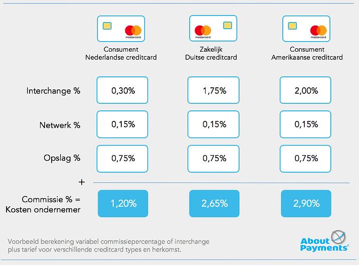 voorbeeld berekening kosten bij interchange plus tarief