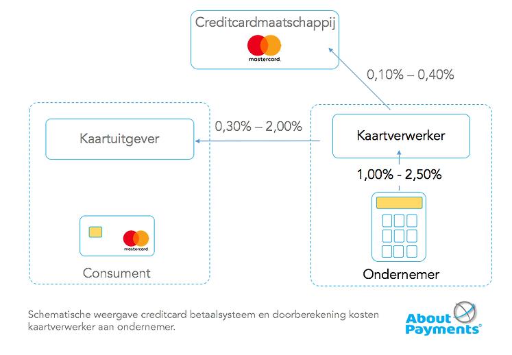 creditcards accepteren kosten
