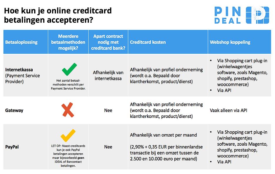 creditcard betalingen accepteren website