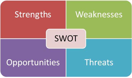 swot analysis - way lean negócios - treinamentos de manufatura enxuta