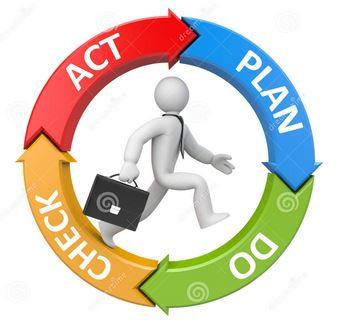 Ciclo PDCA, melhoria continua, Lean Manufacturing , conhecimento Lean, circulo de Deming