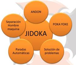 Jidoka - Um dos pilares da Toyota