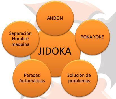 JIDOKA - Way Lean Negócios - consultoria e treinamentos
