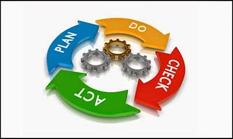 ciclo PDCA, Lean manufacturing ,melhoria continua , sistema da qualidade, ferramentas de gestão, circulo de Deming